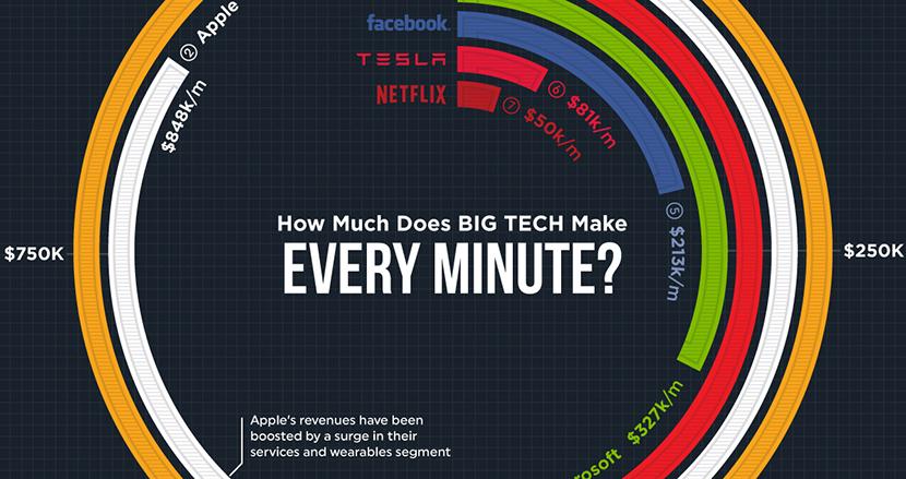 AppleやFacebookなど巨大IT企業は、1分間にいくら稼いでいるのか?図解してみた