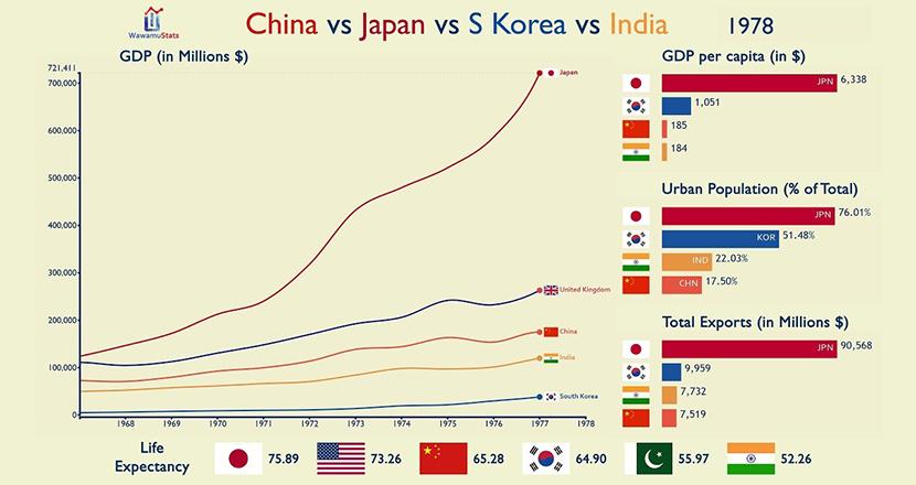 日本と韓国、中国、インドのGDPを半世紀にわたり比較してみたら、日本の意外な実情が見えてきた