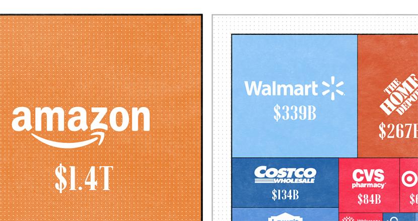 Amazonの時価総額、ウォルマートなど米国小売大手9社の合計を上回る 10年間で2830%の成長