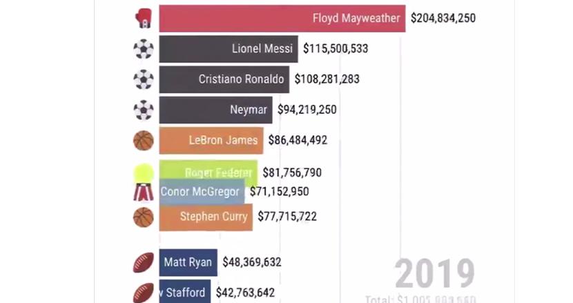「世界で最も稼ぐスポーツ選手」ランキングを過去30年間グラフにしてみた!ウッズ、ジョーダンも登場