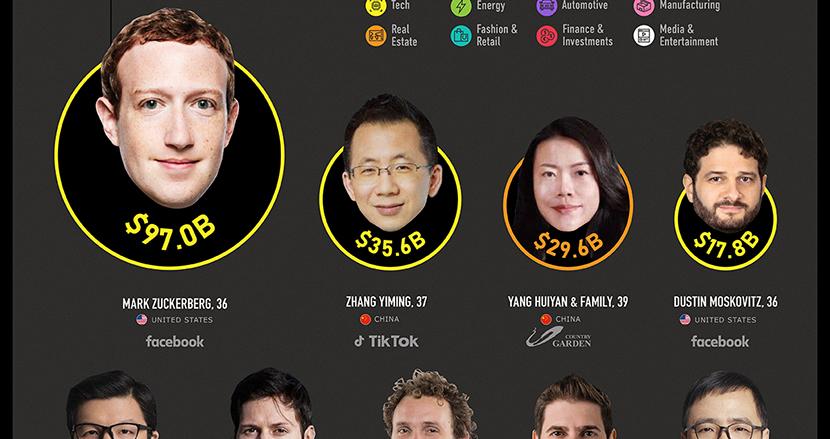 25歳~40歳の長者番付に異変!? 世界で最も裕福なミレニアル世代は誰だ!日本人はランクイン?