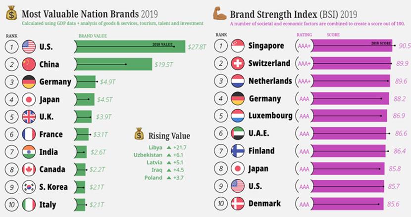 世界の国を「ブランド価値」と「ブランド力」で比較してみたら、意外な日本の実力が見えてきた
