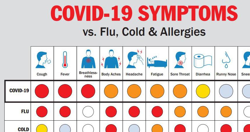 その体調不良、新型コロナ?それともインフル?風邪?花粉症?一発で見分ける早見表
