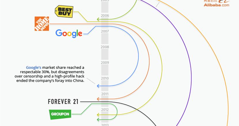 Google、Amazonなど、巨大企業による中国市場への進出→撤退を年表にしてみたら、意外な国際情勢が見えてきた