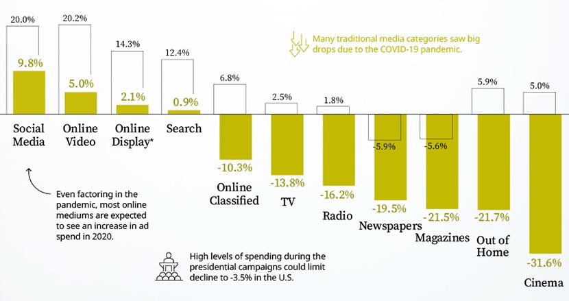 世界の「広告費」2020年予測、コロナ禍の前後で比較したらメディアの世代交代を痛感した