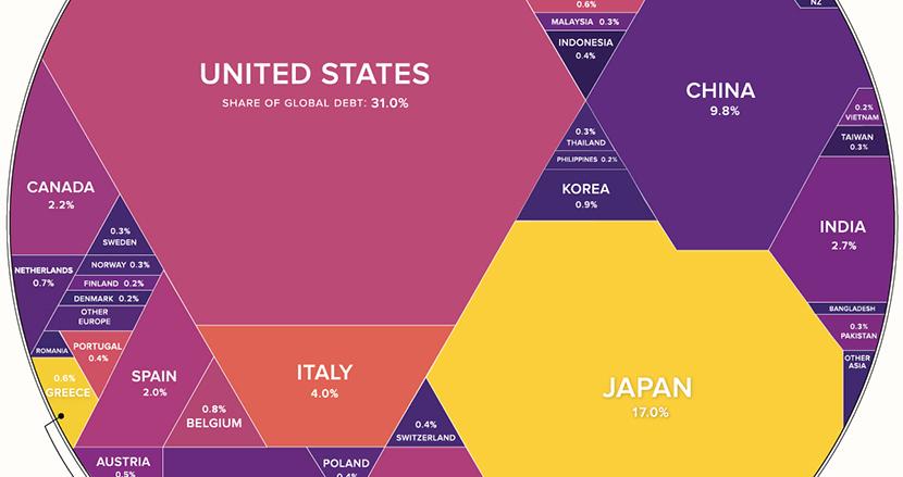 すべての政府が抱える借金は合計7620兆円。世界の債務残高を図解してみたら、意外な台所事情が見えてきた