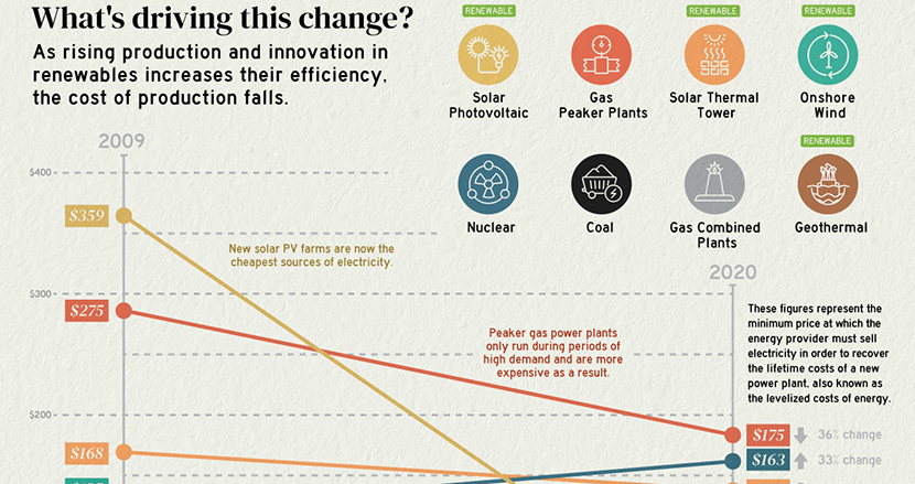 太陽光発電は原子力発電よりすでに安価!「電源別の発電コスト」から読み解く技術革新のスピード