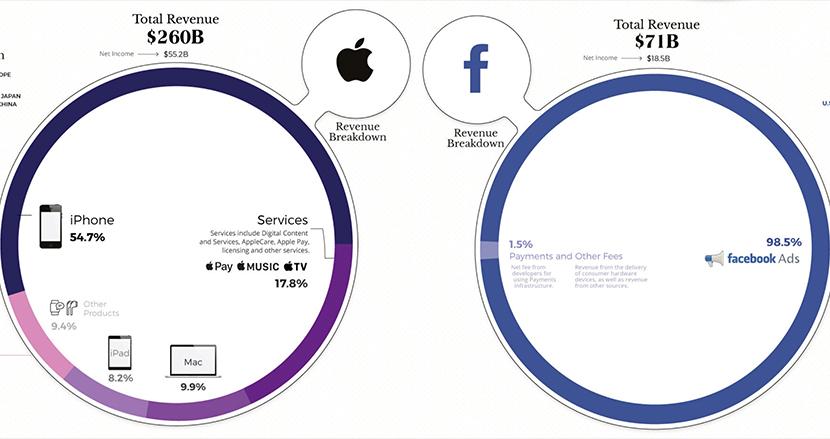 Apple、Facebookなど巨大IT企業「GAFAM」の収益構造をグラフ化してみたら、あるキーワードが浮かび上がってきた