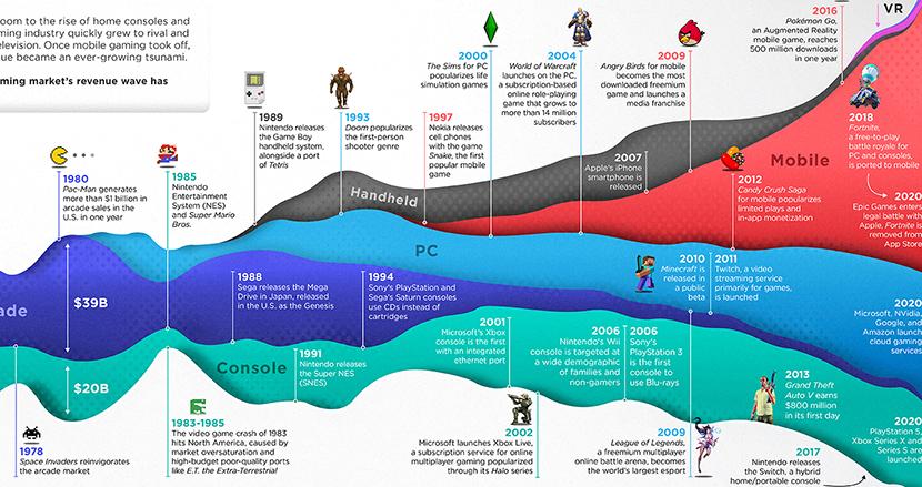 アタリ「Pong」から「ポケモンGO」。ビデオゲームが飛躍的に成長する50年間を追ったインフォグラフィックス