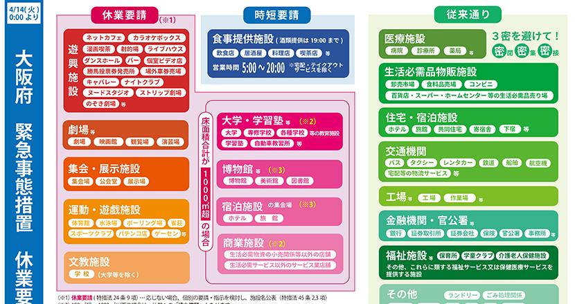 緊急事態宣言で「休業要請を受けた業種一覧」の超絶わかりやすいまとめ画像をまたも大阪市議の前田かずひこ氏が作成