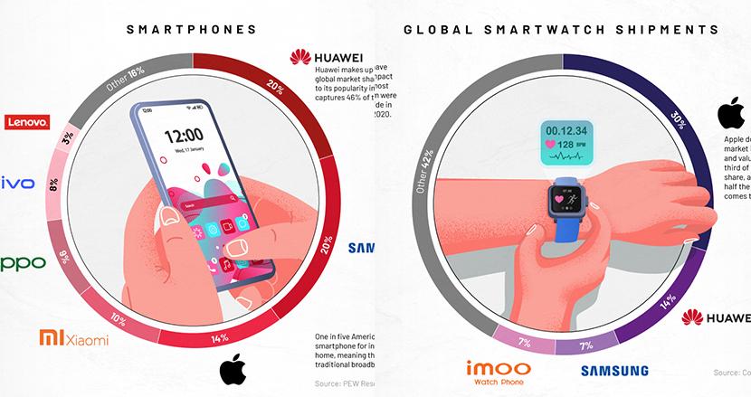 スマホなど3大モバイル機器の市場シェアをグラフにしたら、あの国が世界を手中に収めようとしていることが明らかに