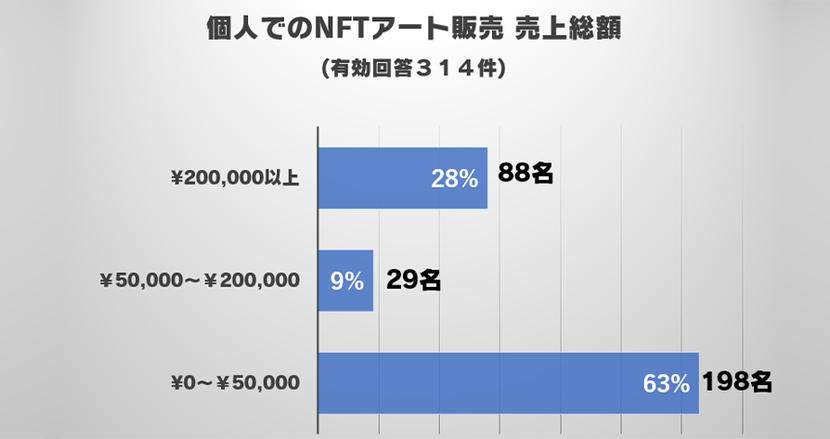日本発のNFTはどのように売れていくのか?無名NFTクリエイターの開設から完売まで10時間の記録