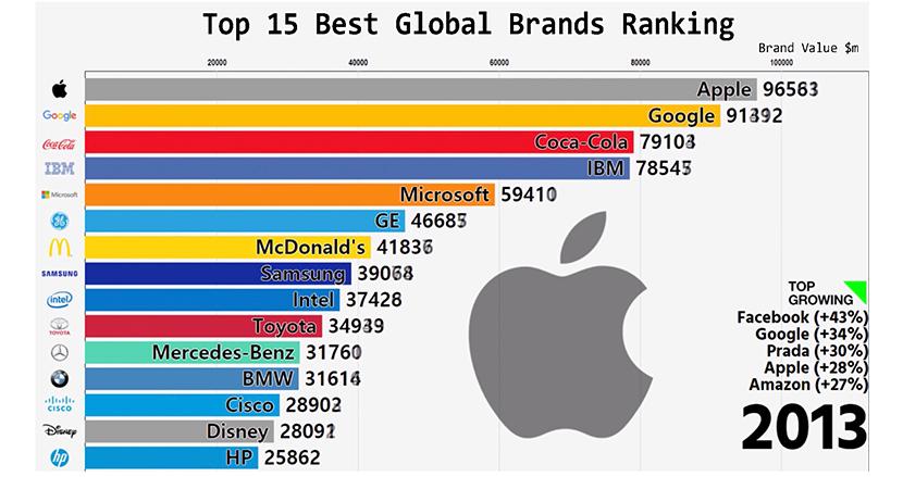 急成長したGoogleをAppleが追い抜く! 世界の企業「ブランド価値」ランキングの変化が衝撃的