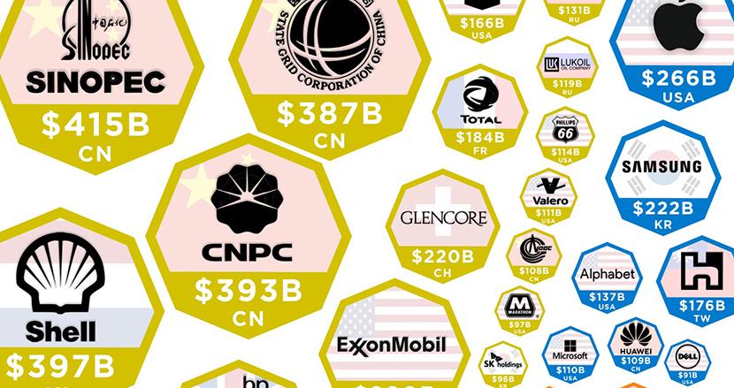 収益額の高い世界の企業トップ100をマップにしてみたら、勢力図に異変が起きていることが分かった