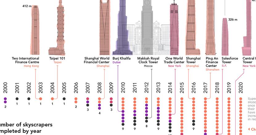 2000年以降に竣工された「超高層ビル」をグラフにしてみたら、あの国が半数以上を占めていることが判明