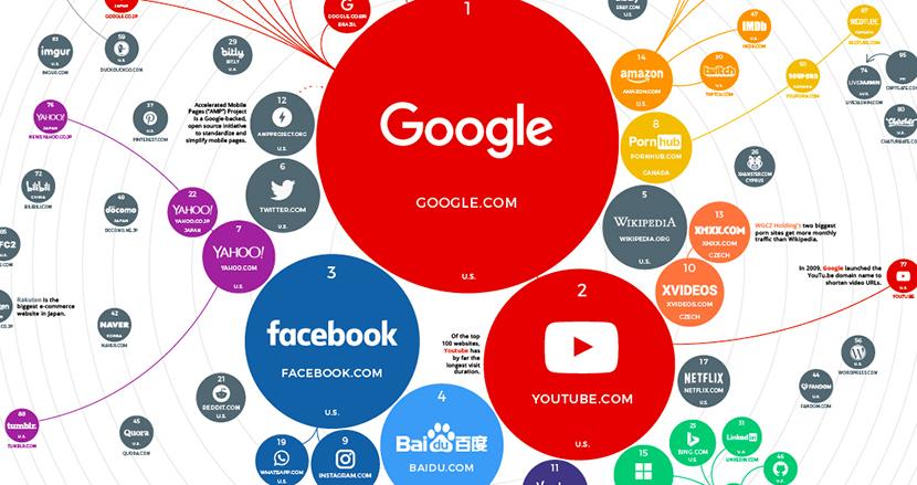 世界でアクセス数の多いウェブサイトトップ100をマップにしてみたら、意外な勢力図が見えてきた