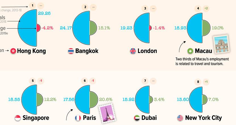 日本も5都市ランクイン!「世界の人気旅行先トップ100」に見る止まらないアジアの勢い
