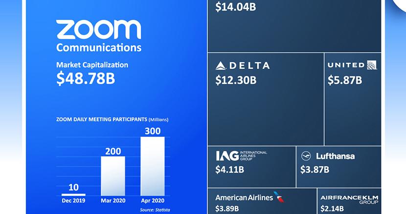 Zoom社の時価総額、航空最大手7社の合計を上回る。コロナ禍のテレワークで需要急増
